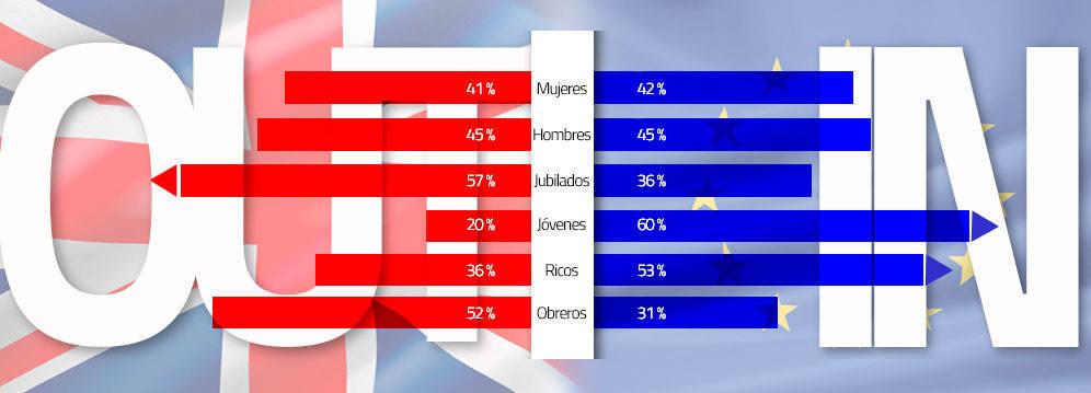 resultados-brexit-el-futuro-de-reino-unido-en-sus-manos-jovenes-obreros-y-jubilados